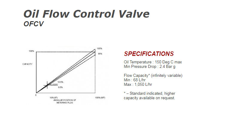 Oil Flow Control Valve - Global Combustion Systems - 17074