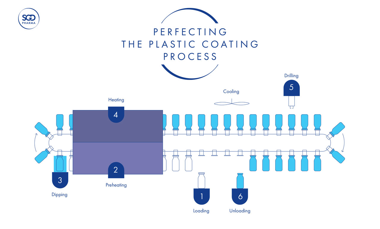 Plastic coating and printing options for glass packaging - SGD Pharma - 505243